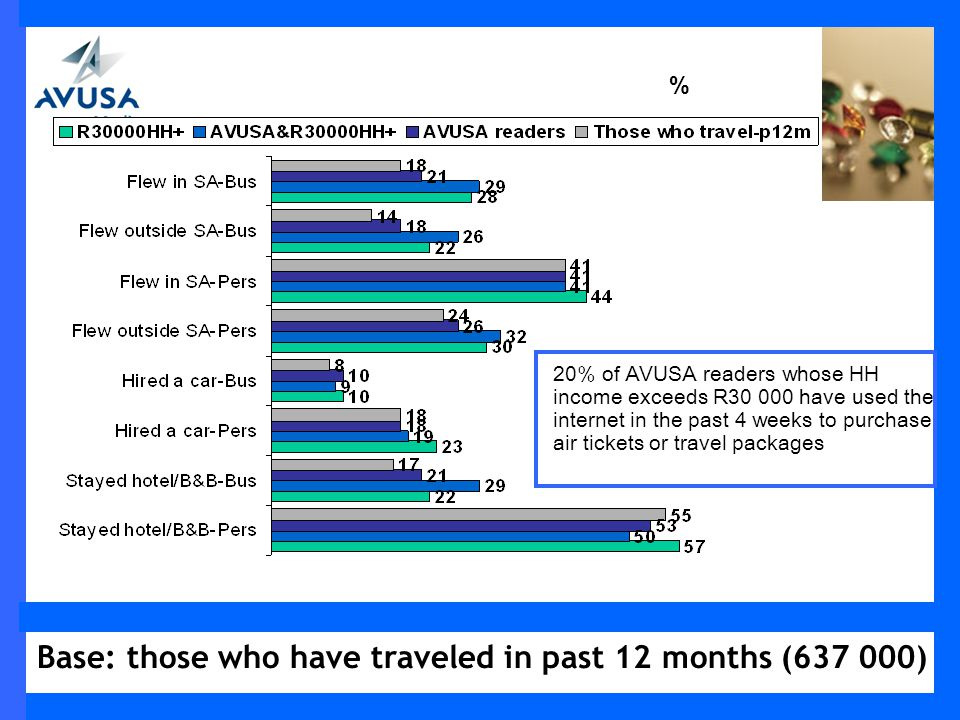 Base: those who have traveled in past 12 months (637 000) % 20% of AVUSA readers whose HH income exceeds R30 000 have used the internet in the past 4 weeks to purchase air tickets or travel packages