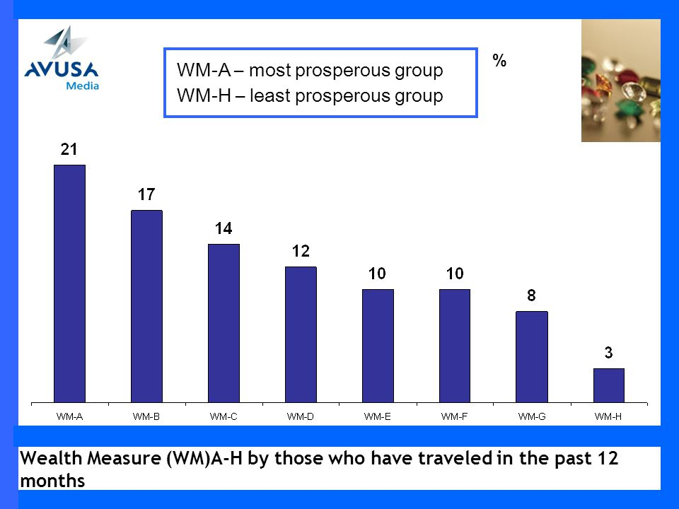 Wealth Measure (WM)A-H by those who have traveled in the past 12 months % WM-A – most prosperous group WM-H – least prosperous group