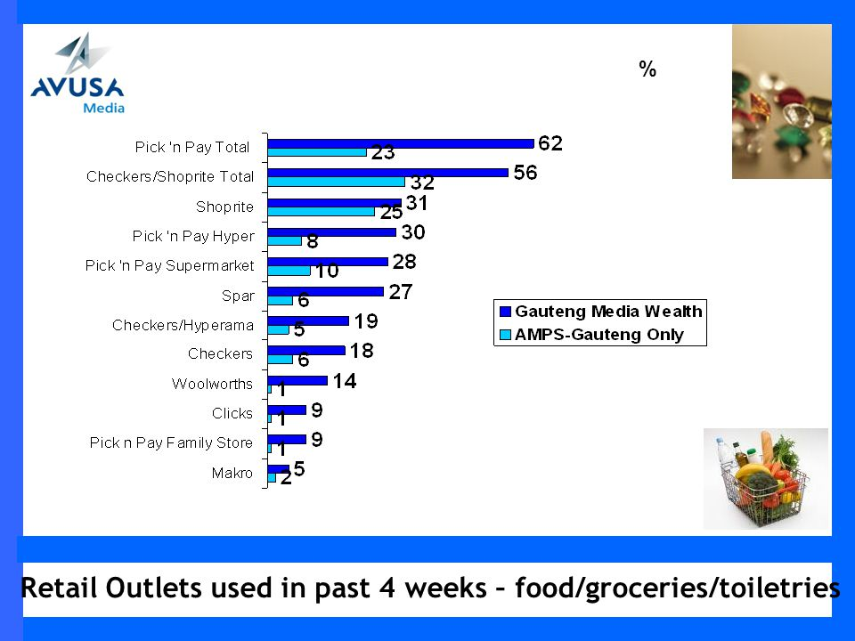 Retail Outlets used in past 4 weeks – food/groceries/toiletries %