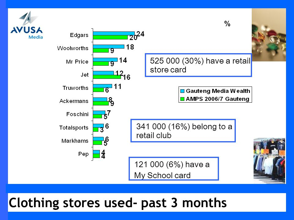 Clothing stores used- past 3 months % 121 000 (6%) have a My School card 341 000 (16%) belong to a retail club 525 000 (30%) have a retail store card