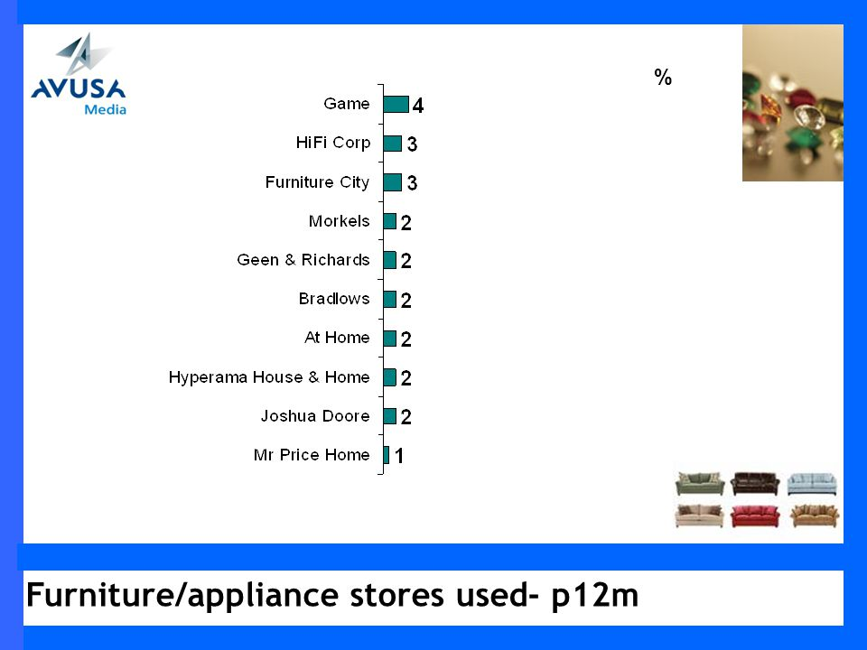 Furniture/appliance stores used- p12m %