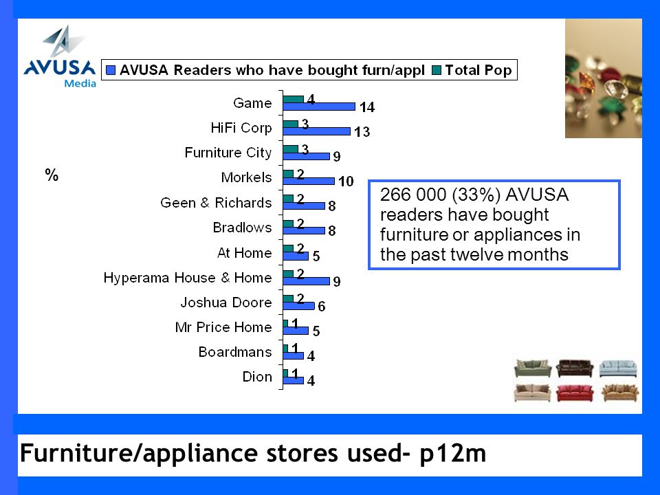 % 266 000 (33%) AVUSA readers have bought furniture or appliances in the past twelve months