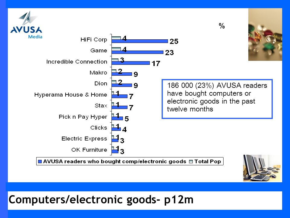 % 186 000 (23%) AVUSA readers have bought computers or electronic goods in the past twelve months