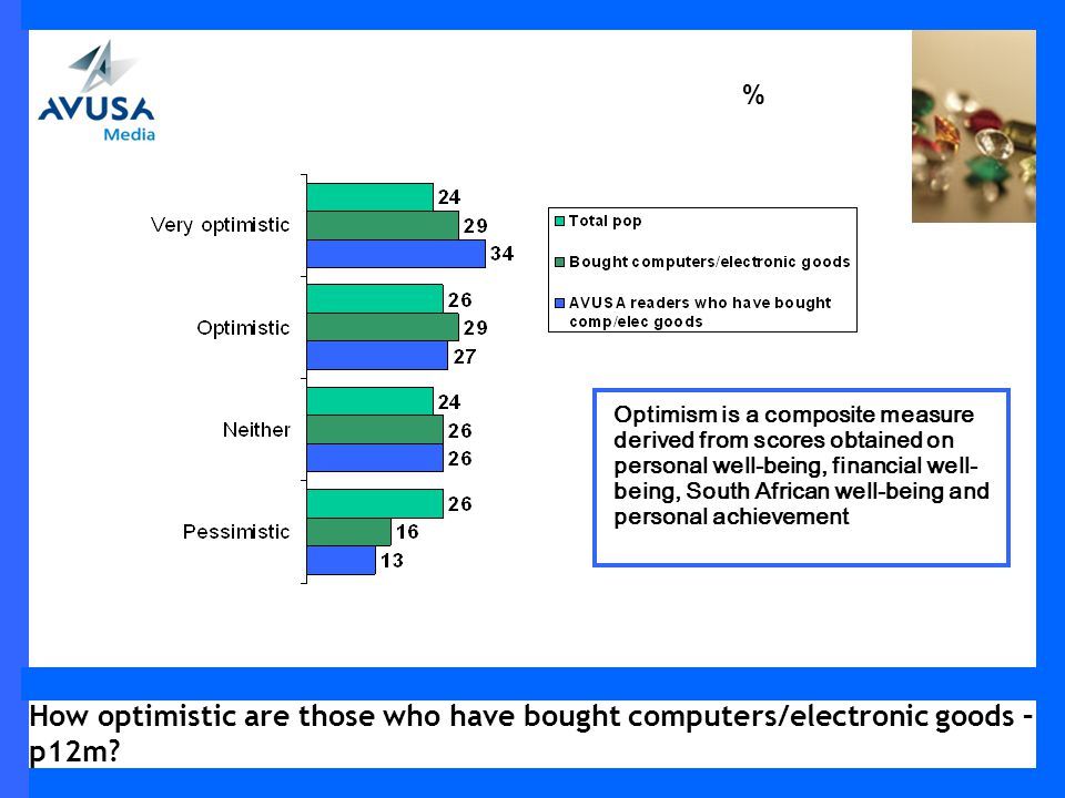 How optimistic are those who have bought computers/electronic goods – p12m.