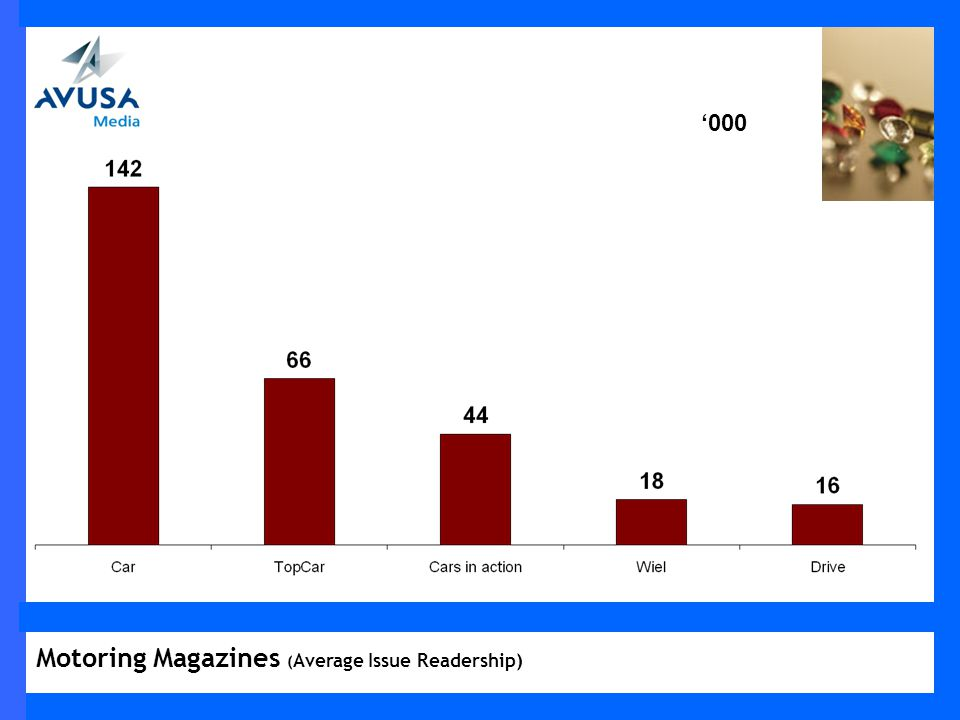 000 Motoring Magazines ( Average Issue Readership)