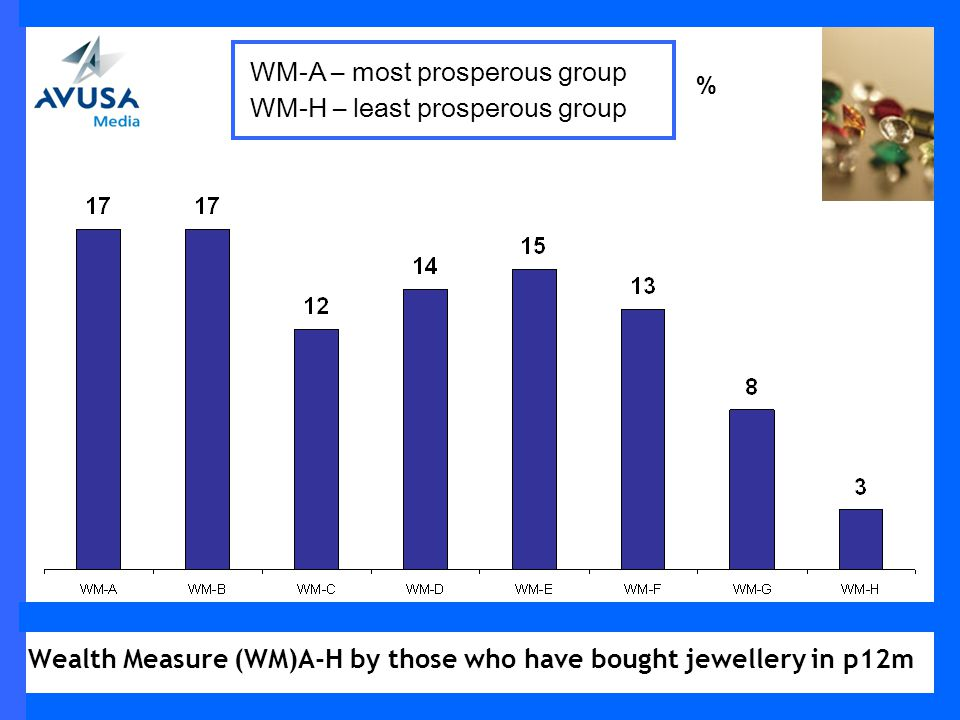 Wealth Measure (WM)A-H by those who have bought jewellery in p12m % WM-A – most prosperous group WM-H – least prosperous group