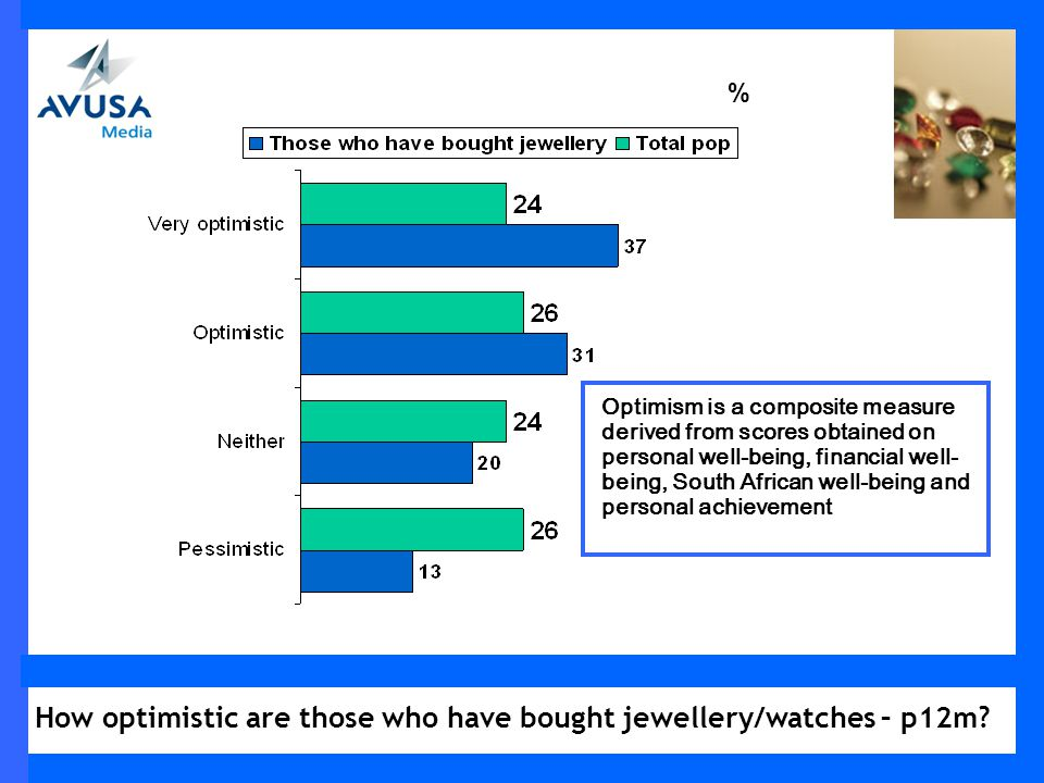 How optimistic are those who have bought jewellery/watches – p12m.