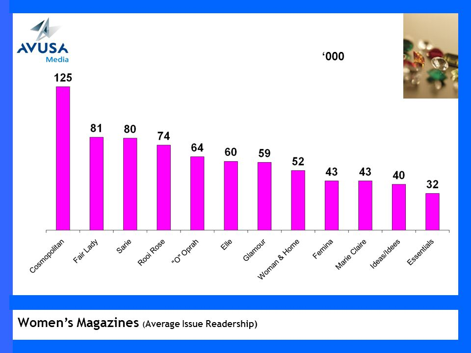 000 Womens Magazines ( Average Issue Readership)