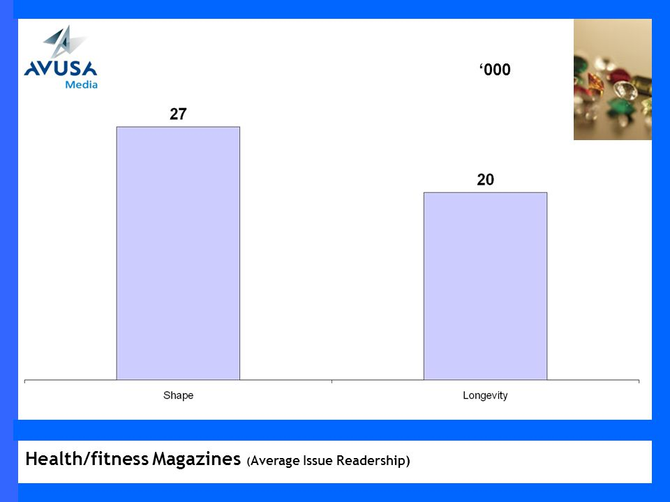 000 Health/fitness Magazines ( Average Issue Readership)