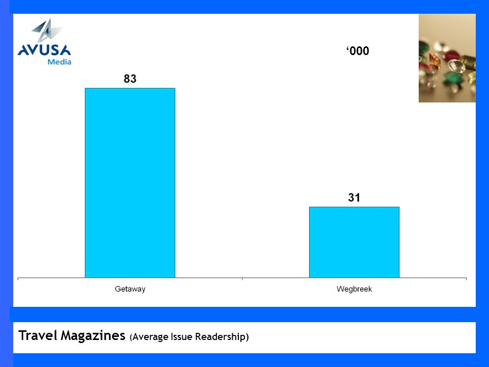 000 Travel Magazines ( Average Issue Readership)