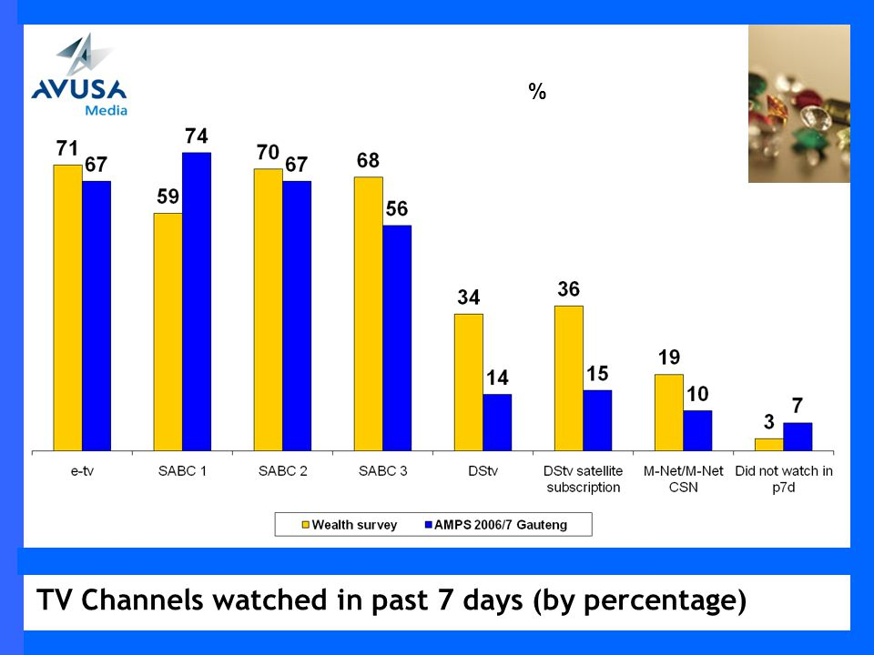 TV Channels watched in past 7 days (by percentage) %