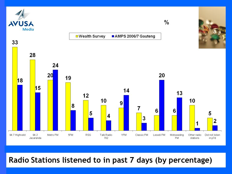 Radio Stations listened to in past 7 days (by percentage) %