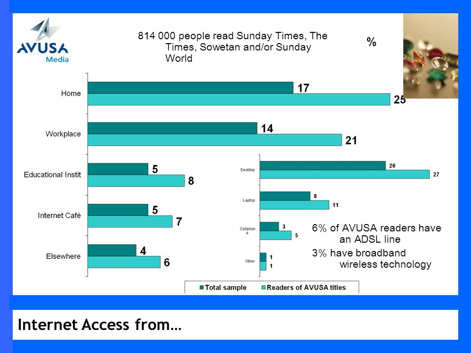 Internet Access from… % 814 000 people read Sunday Times, The Times, Sowetan and/or Sunday World 6% of AVUSA readers have an ADSL line 3% have broadband wireless technology