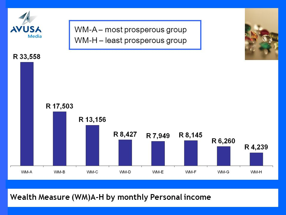 Wealth Measure (WM)A-H by monthly Personal income WM-A – most prosperous group WM-H – least prosperous group