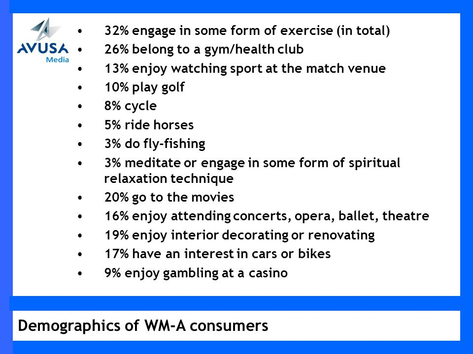 32% engage in some form of exercise (in total) 26% belong to a gym/health club 13% enjoy watching sport at the match venue 10% play golf 8% cycle 5% ride horses 3% do fly-fishing 3% meditate or engage in some form of spiritual relaxation technique 20% go to the movies 16% enjoy attending concerts, opera, ballet, theatre 19% enjoy interior decorating or renovating 17% have an interest in cars or bikes 9% enjoy gambling at a casino Demographics of WM-A consumers