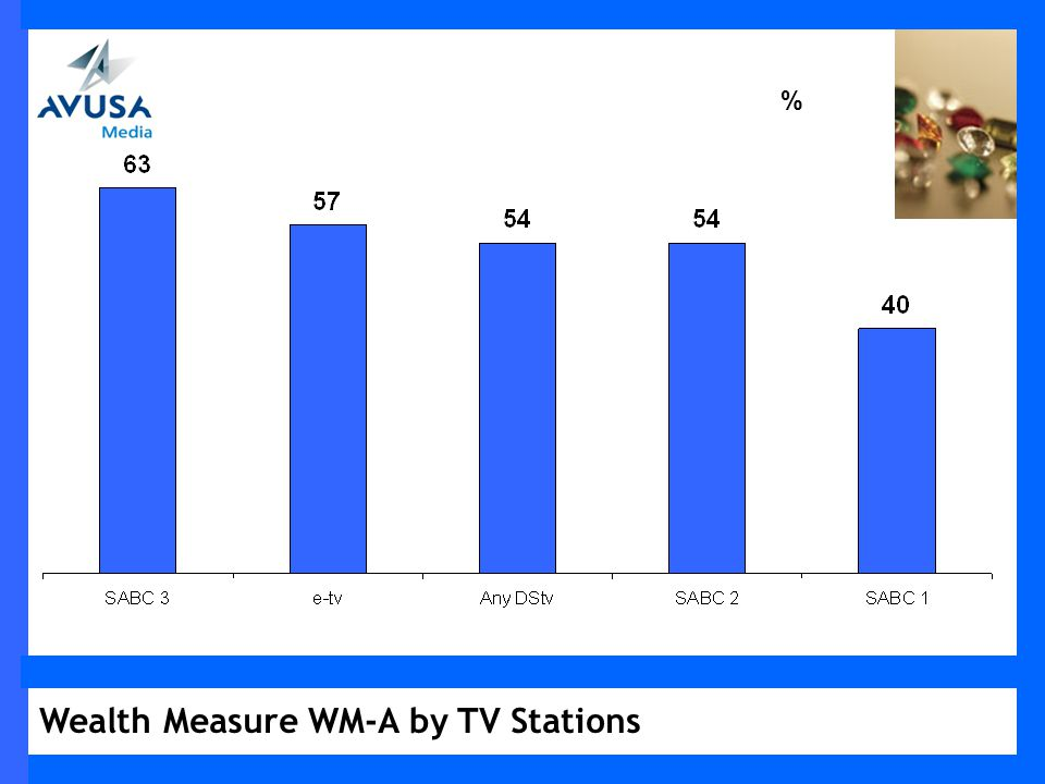 Wealth Measure WM-A by TV Stations %