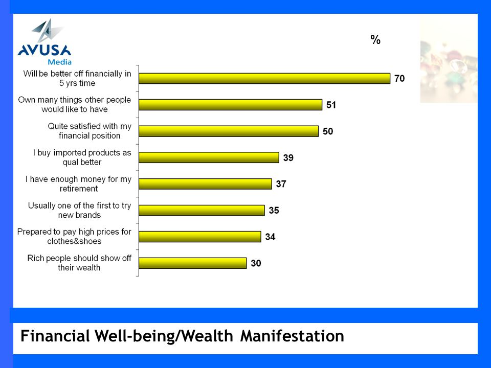 Financial Well-being/Wealth Manifestation %