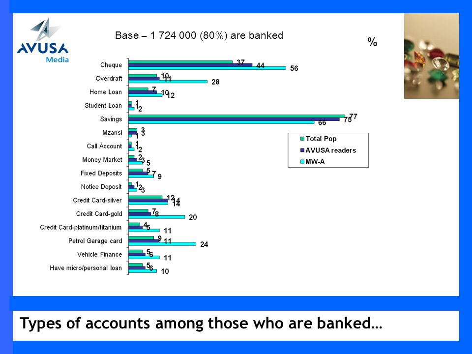 Types of accounts among those who are banked… % Base – 1 724 000 (80%) are banked