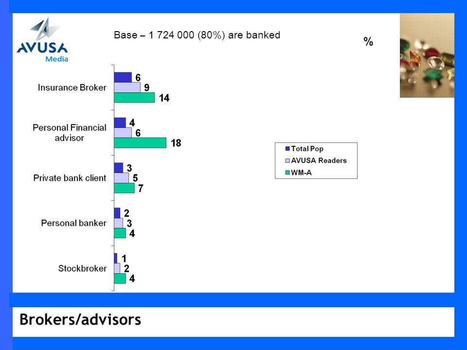 Brokers/advisors % Base – 1 724 000 (80%) are banked