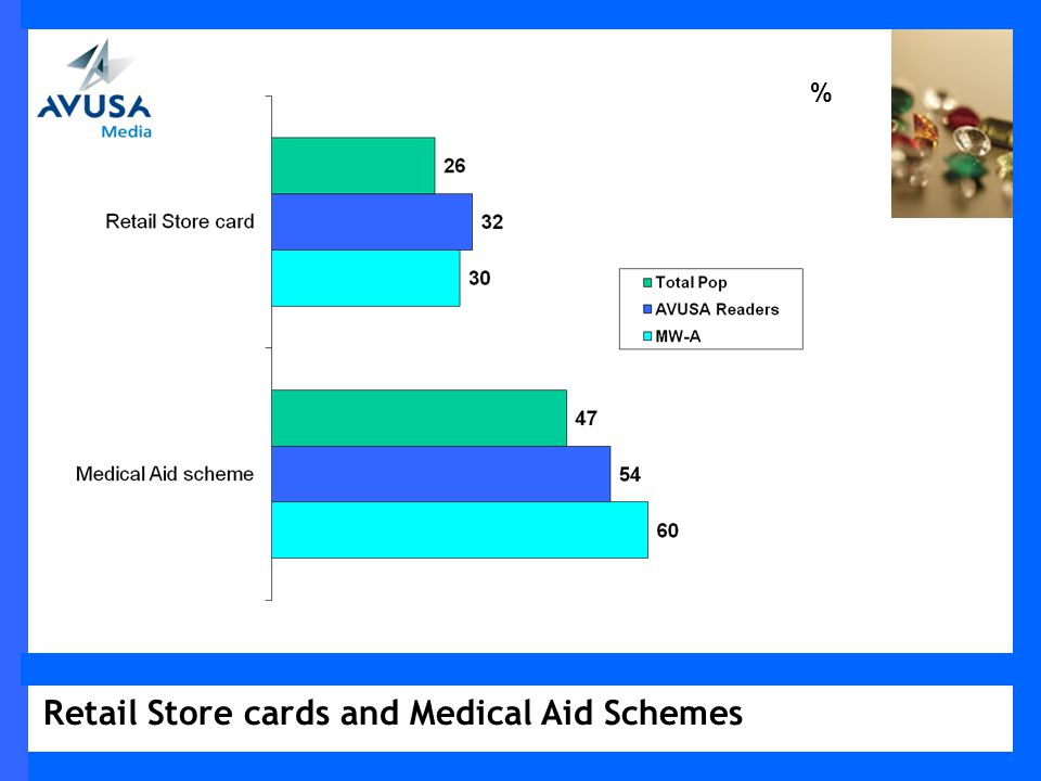Retail Store cards and Medical Aid Schemes %
