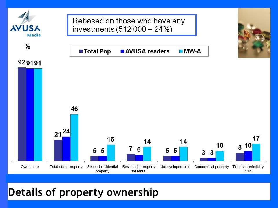Details of property ownership % Rebased on those who have any investments (512 000 – 24%)