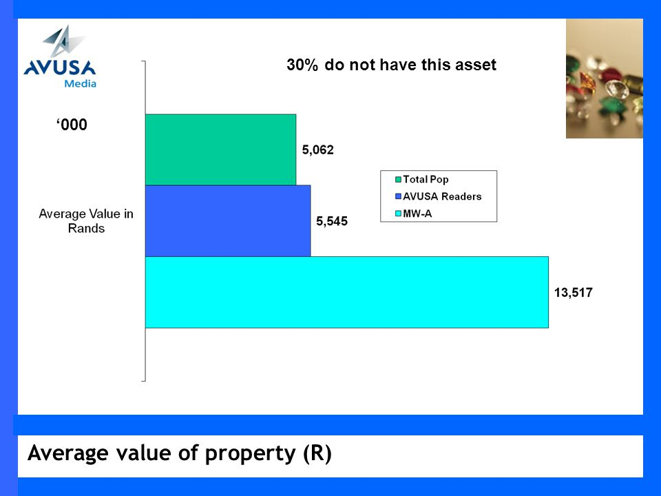 Average value of property (R) 000 30% do not have this asset