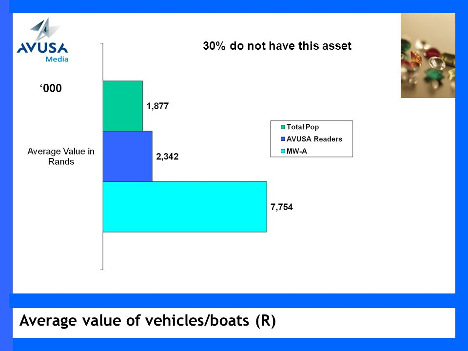 Average value of vehicles/boats (R) 000 30% do not have this asset