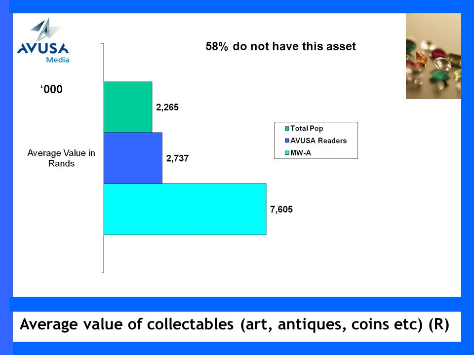 Average value of collectables (art, antiques, coins etc) (R) 000 58% do not have this asset