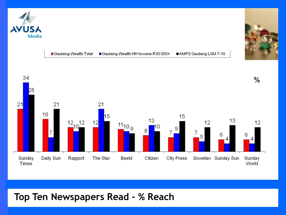 Top Ten Newspapers Read - % Reach %