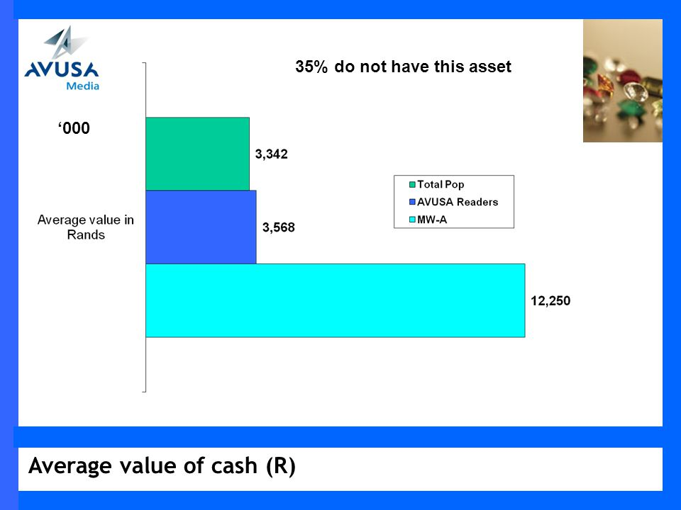 Average value of cash (R) 000 35% do not have this asset