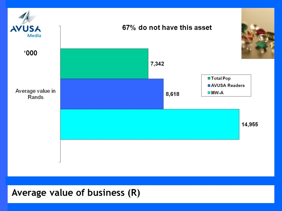 Average value of business (R) 000 67% do not have this asset