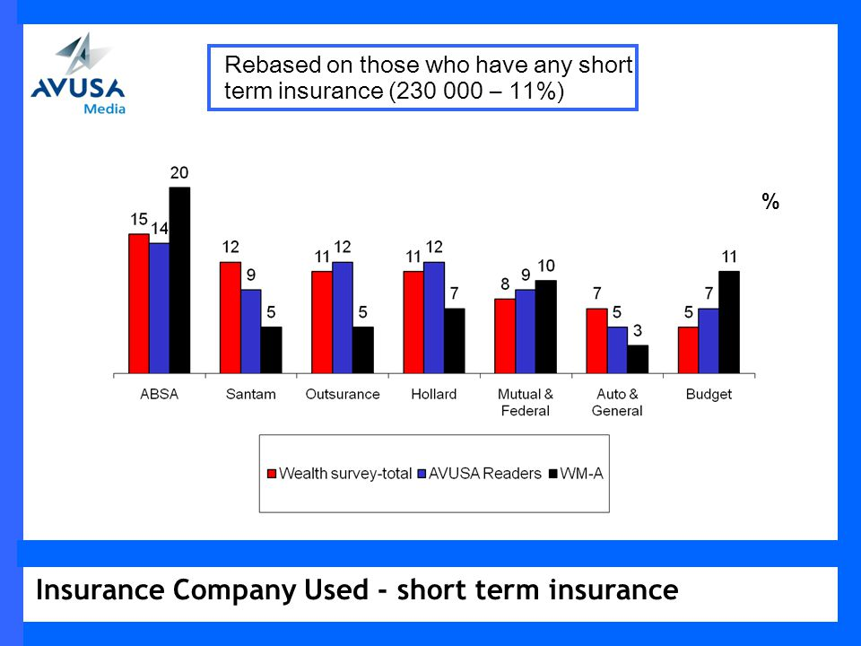 Insurance Company Used - short term insurance % Rebased on those who have any short term insurance (230 000 – 11%)