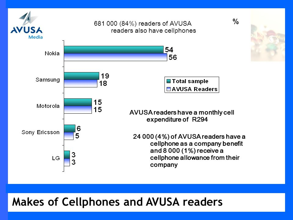 Makes of Cellphones and AVUSA readers % 681 000 (84%) readers of AVUSA readers also have cellphones AVUSA readers have a monthly cell expenditure of R294 24 000 (4%) of AVUSA readers have a cellphone as a company benefit and 8 000 (1%) receive a cellphone allowance from their company