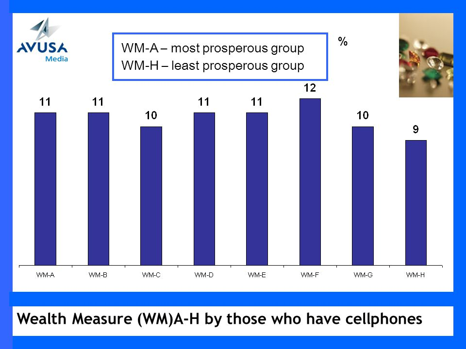 Wealth Measure (WM)A-H by those who have cellphones % WM-A – most prosperous group WM-H – least prosperous group