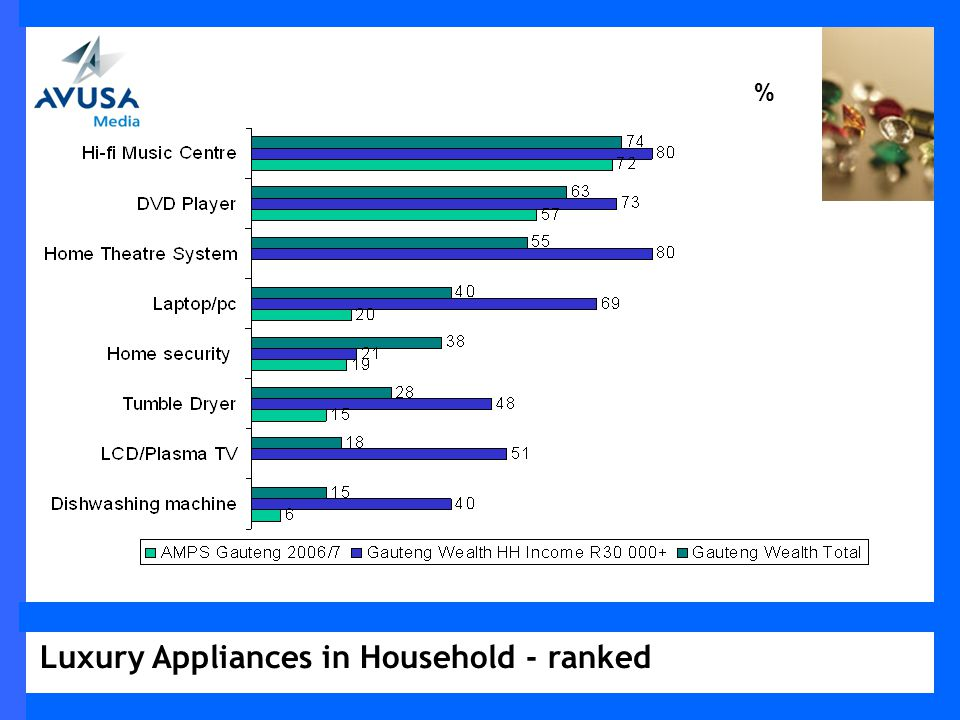 Luxury Appliances in Household - ranked %