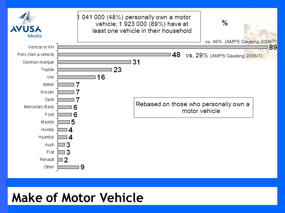 Make of Motor Vehicle % 1 041 000 (48%) personally own a motor vehicle; 1 923 000 (89%) have at least one vehicle in their household Rebased on those who personally own a motor vehicle vs.