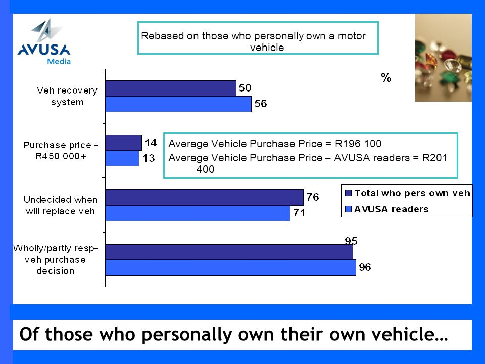 Of those who personally own their own vehicle… % Rebased on those who personally own a motor vehicle Average Vehicle Purchase Price = R196 100 Average Vehicle Purchase Price – AVUSA readers = R201 400