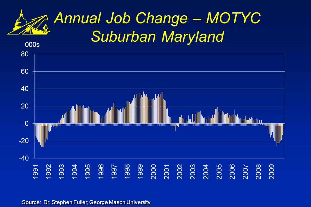 000s Annual Job Change – MOTYC Suburban Maryland Source: Dr.