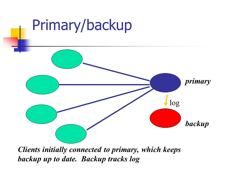 Primary/backup primary backup Clients initially connected to primary, which keeps backup up to date.