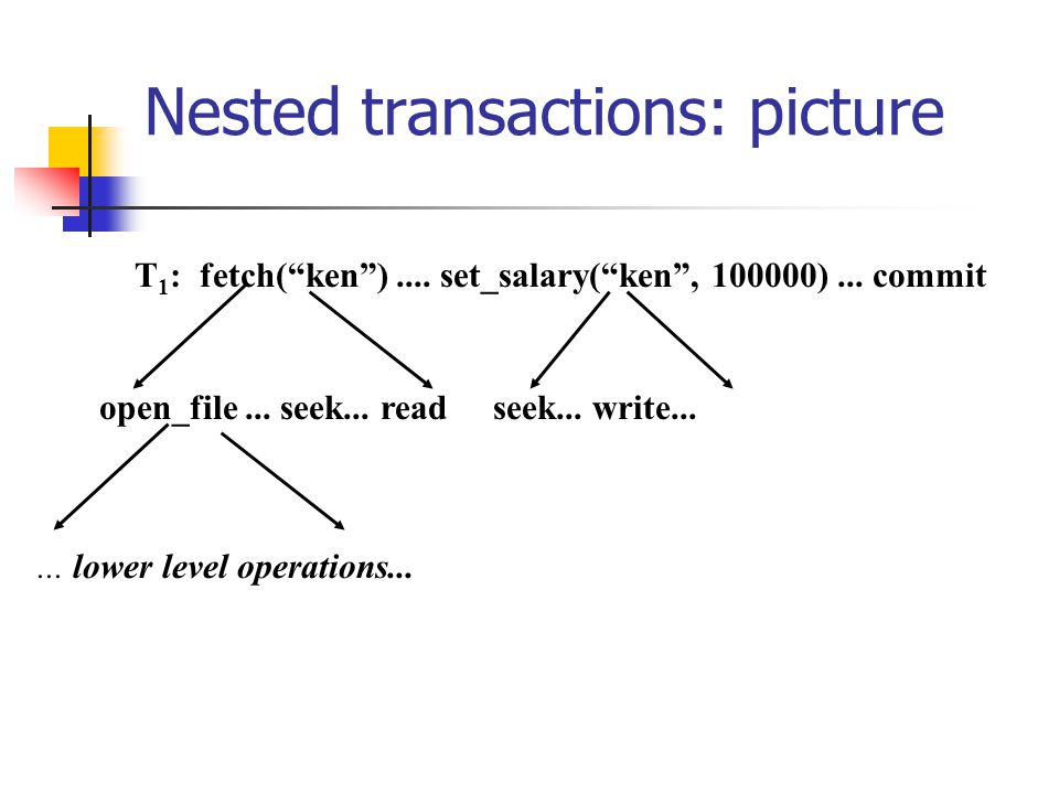 Nested transactions: picture T 1 : fetch(ken).... set_salary(ken, 100000)...
