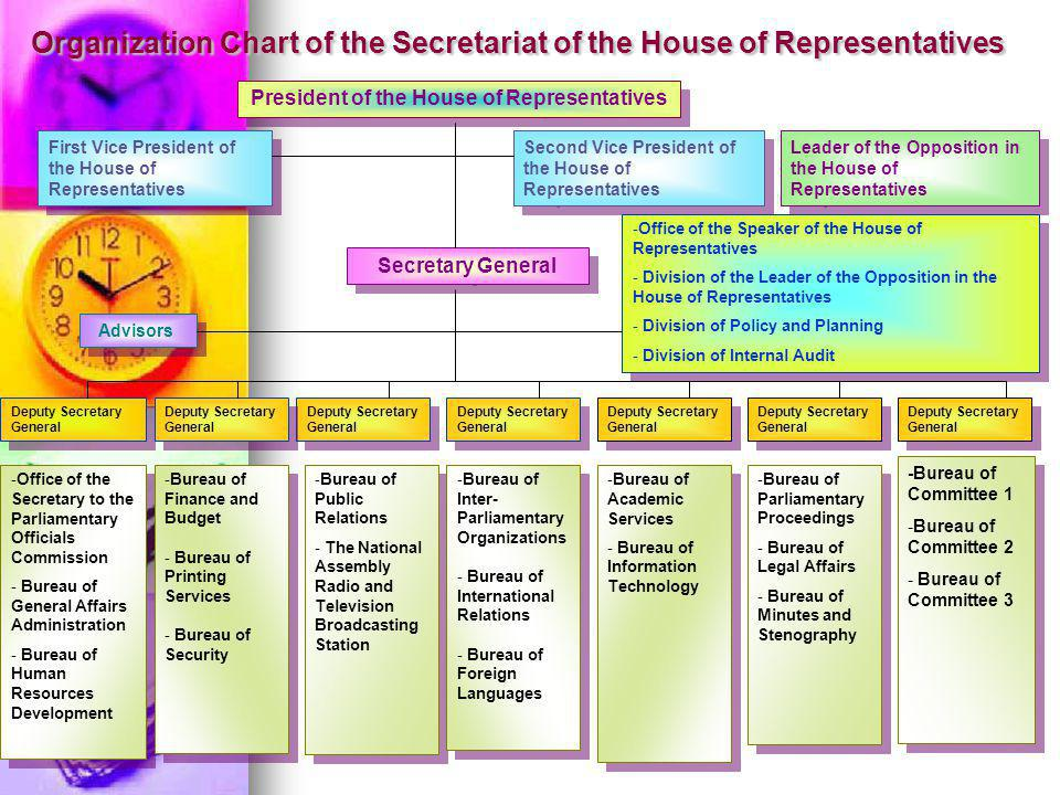 Organization Chart of the Secretariat of the House of Representatives President of the House of Representatives Secretary General Deputy Secretary General -Office of the Secretary to the Parliamentary Officials Commission - Bureau of General Affairs Administration - Bureau of Human Resources Development -Office of the Secretary to the Parliamentary Officials Commission - Bureau of General Affairs Administration - Bureau of Human Resources Development -Bureau of Finance and Budget - Bureau of Printing Services - Bureau of Security -Bureau of Finance and Budget - Bureau of Printing Services - Bureau of Security -Bureau of Public Relations - The National Assembly Radio and Television Broadcasting Station -Bureau of Public Relations - The National Assembly Radio and Television Broadcasting Station -Bureau of Inter- Parliamentary Organizations - Bureau of International Relations - Bureau of Foreign Languages -Bureau of Inter- Parliamentary Organizations - Bureau of International Relations - Bureau of Foreign Languages -Bureau of Academic Services - Bureau of Information Technology -Bureau of Academic Services - Bureau of Information Technology -Bureau of Parliamentary Proceedings - Bureau of Legal Affairs - Bureau of Minutes and Stenography -Bureau of Parliamentary Proceedings - Bureau of Legal Affairs - Bureau of Minutes and Stenography -Bureau of Committee 1 -Bureau of Committee 2 - Bureau of Committee 3 -Bureau of Committee 1 -Bureau of Committee 2 - Bureau of Committee 3 Advisors First Vice President of the House of Representatives Second Vice President of the House of Representatives Leader of the Opposition in the House of Representatives -Office of the Speaker of the House of Representatives - Division of the Leader of the Opposition in the House of Representatives - Division of Policy and Planning - Division of Internal Audit -Office of the Speaker of the House of Representatives - Division of the Leader of the Opposition in the House of Representatives - Division of Policy and Planning - Division of Internal Audit