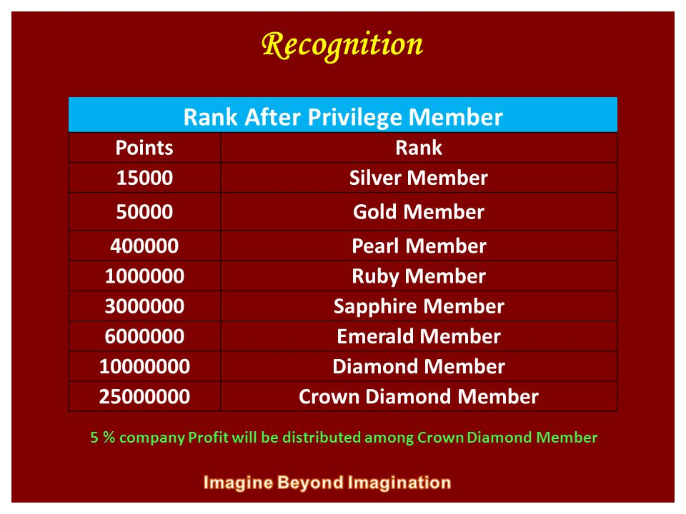 Recognition Rank After Privilege Member PointsRank 15000Silver Member 50000Gold Member 400000Pearl Member 1000000Ruby Member 3000000Sapphire Member 6000000Emerald Member 10000000Diamond Member 25000000Crown Diamond Member 5 % company Profit will be distributed among Crown Diamond Member
