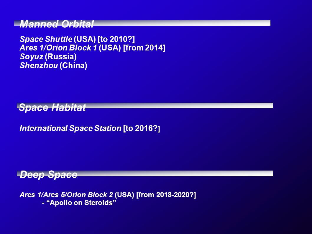 Manned Orbital Space Habitat Deep Space Space Shuttle (USA) [to 2010 ] Ares 1/Orion Block 1 (USA) [from 2014] Soyuz (Russia) Shenzhou (China) International Space Station [to 2016.