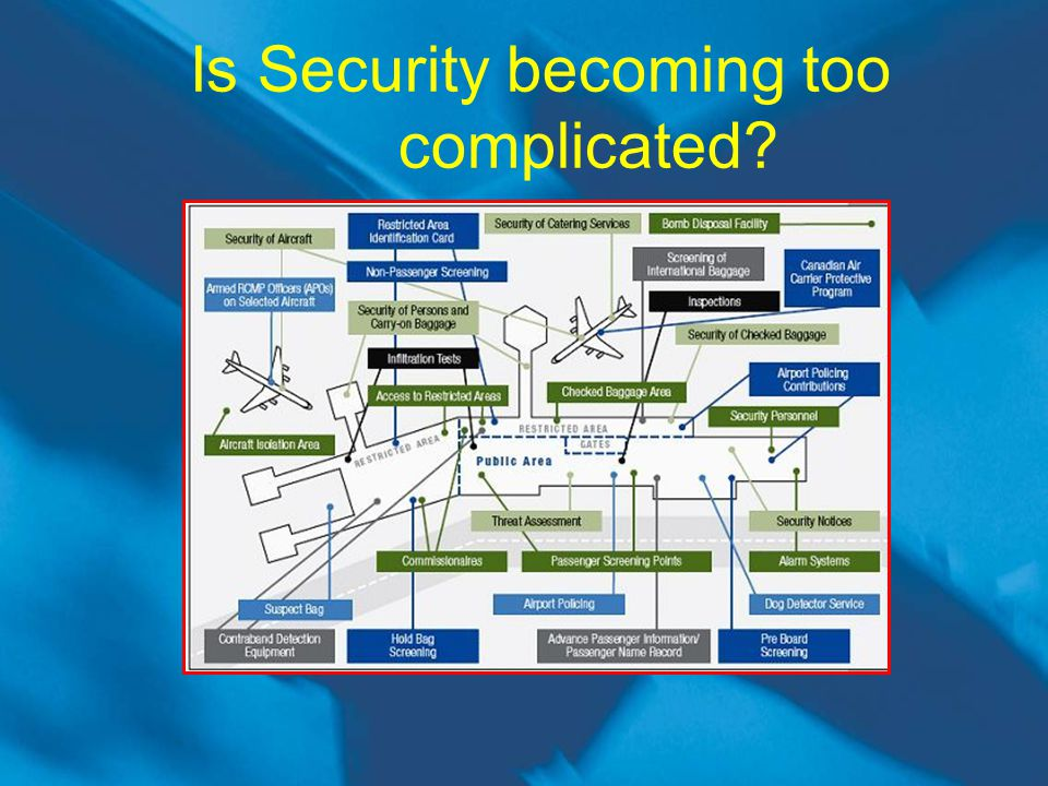 Is Security becoming too complicated