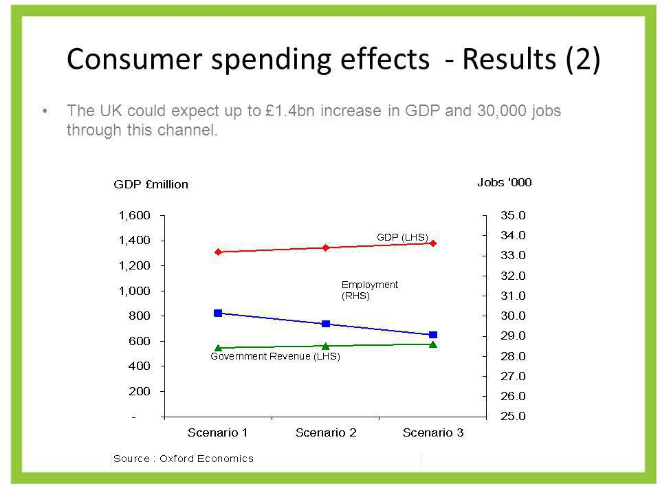 Consumer spending effects - Results (2) The UK could expect up to £1.4bn increase in GDP and 30,000 jobs through this channel.