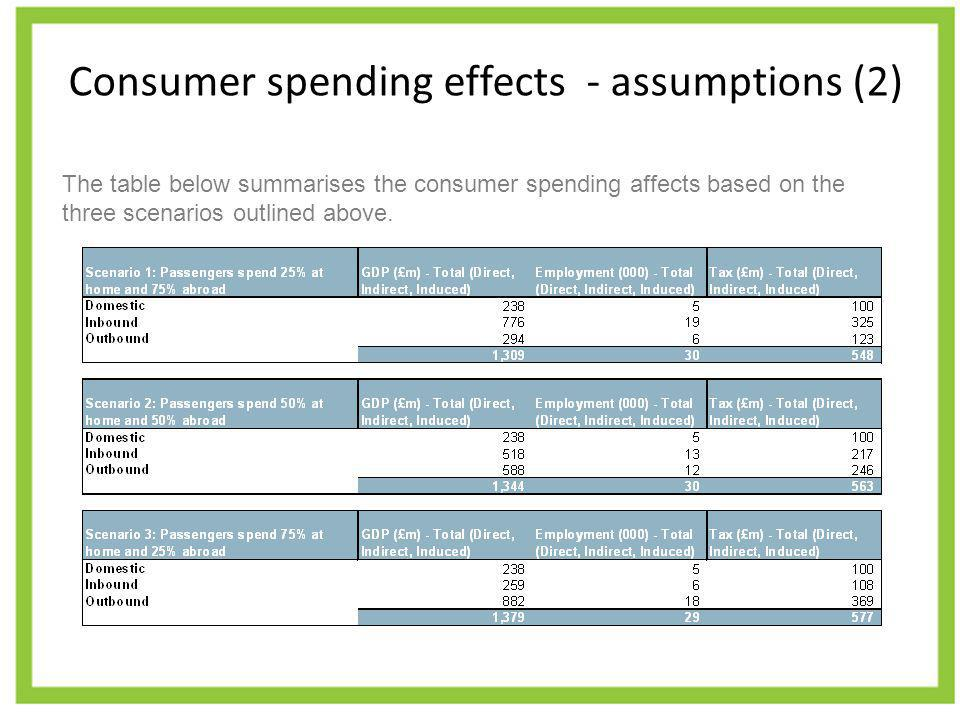 Consumer spending effects - assumptions (2) The table below summarises the consumer spending affects based on the three scenarios outlined above.
