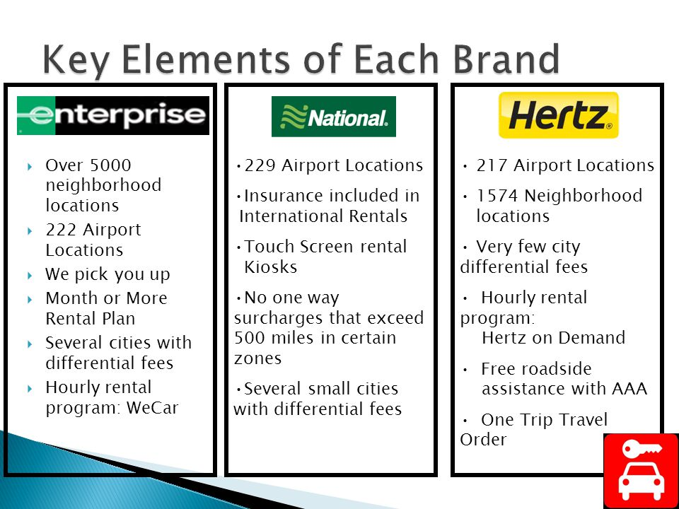 Over 5000 neighborhood locations 222 Airport Locations We pick you up Month or More Rental Plan Several cities with differential fees Hourly rental program: WeCar 229 Airport Locations Insurance included in International Rentals Touch Screen rental Kiosks No one way surcharges that exceed 500 miles in certain zones Several small cities with differential fees 217 Airport Locations 1574 Neighborhood locations Very few city differential fees Hourly rental program: Hertz on Demand Free roadside assistance with AAA One Trip Travel Order