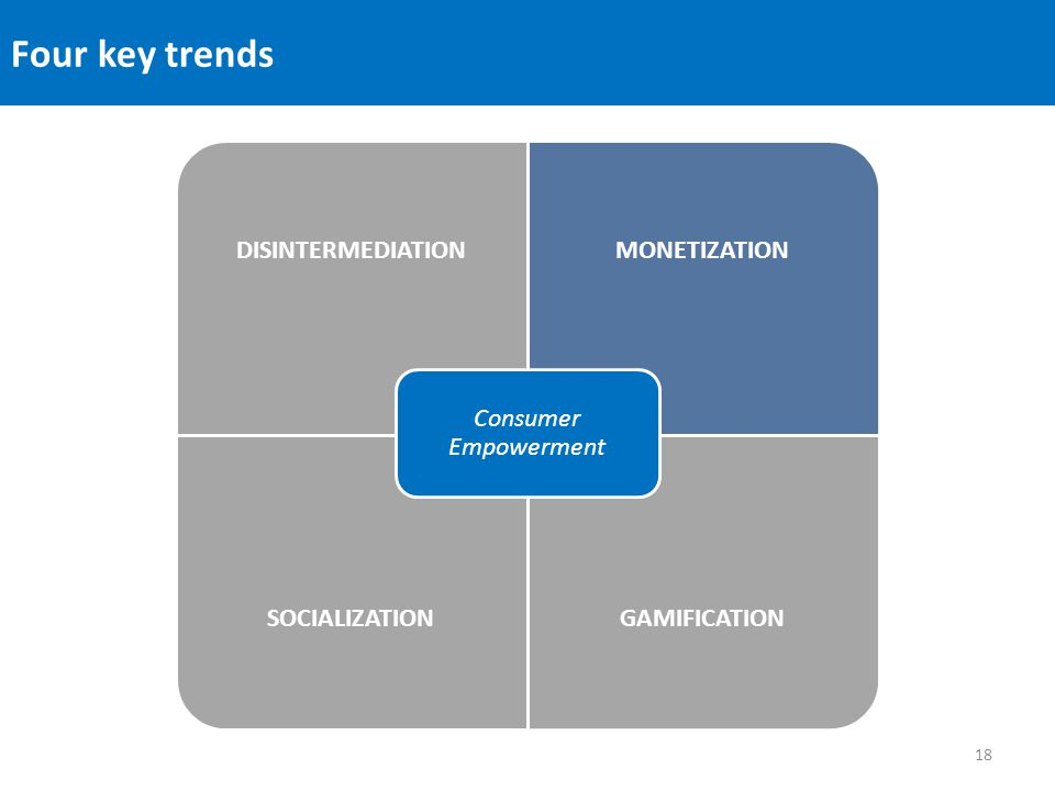 Four key trends DISINTERMEDIATIONMONETIZATION SOCIALIZATIONGAMIFICATION Consumer Empowerment 18