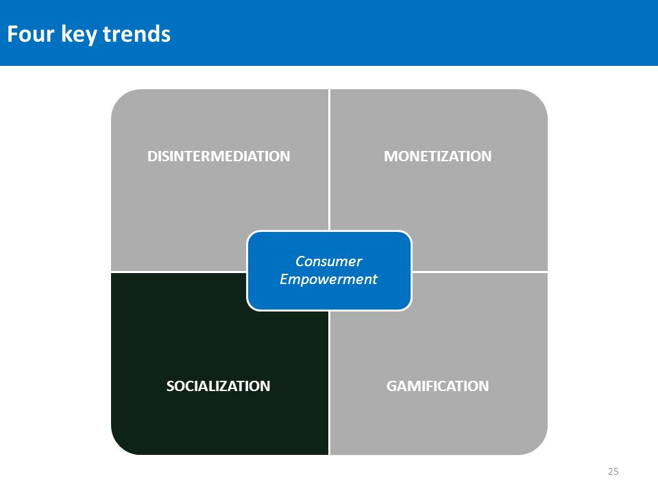 Four key trends DISINTERMEDIATIONMONETIZATION SOCIALIZATIONGAMIFICATION Consumer Empowerment 25