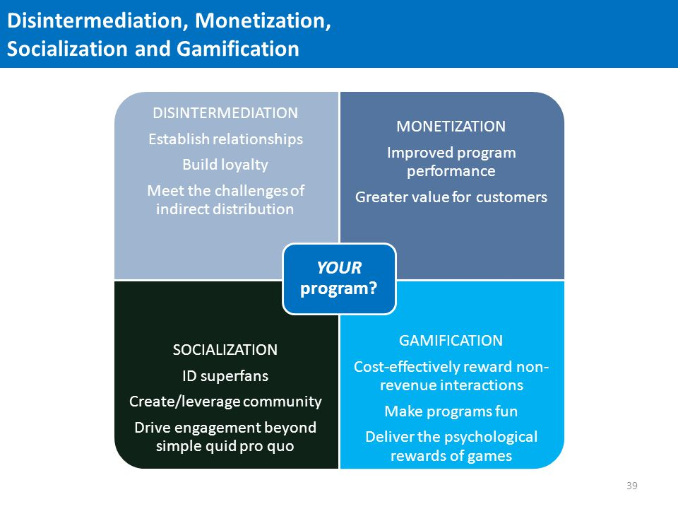 Disintermediation, Monetization, Socialization and Gamification DISINTERMEDIATION Establish relationships Build loyalty Meet the challenges of indirect distribution MONETIZATION Improved program performance Greater value for customers SOCIALIZATION ID superfans Create/leverage community Drive engagement beyond simple quid pro quo GAMIFICATION Cost-effectively reward non- revenue interactions Make programs fun Deliver the psychological rewards of games YOUR program.